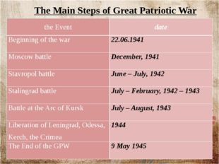 The Main Steps of Great Patriotic War the Event date Beginning of the war 22.