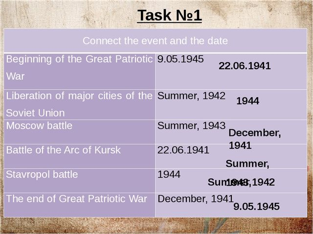 22.06.1941 1944 December, 1941 Summer, 1943 Summer,1942 9.05.1945 Task №1 Co...