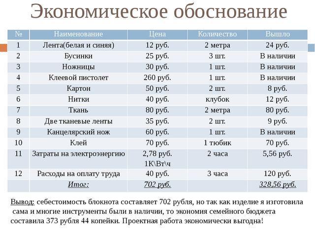 Экономическое обоснование Вывод: себестоимость блокнота составляет 702 рубля,...