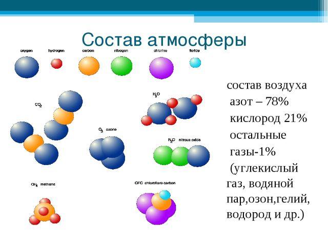 Состав атмосферы состав воздуха азот – 78% кислород 21% остальные газы-1% (уг...