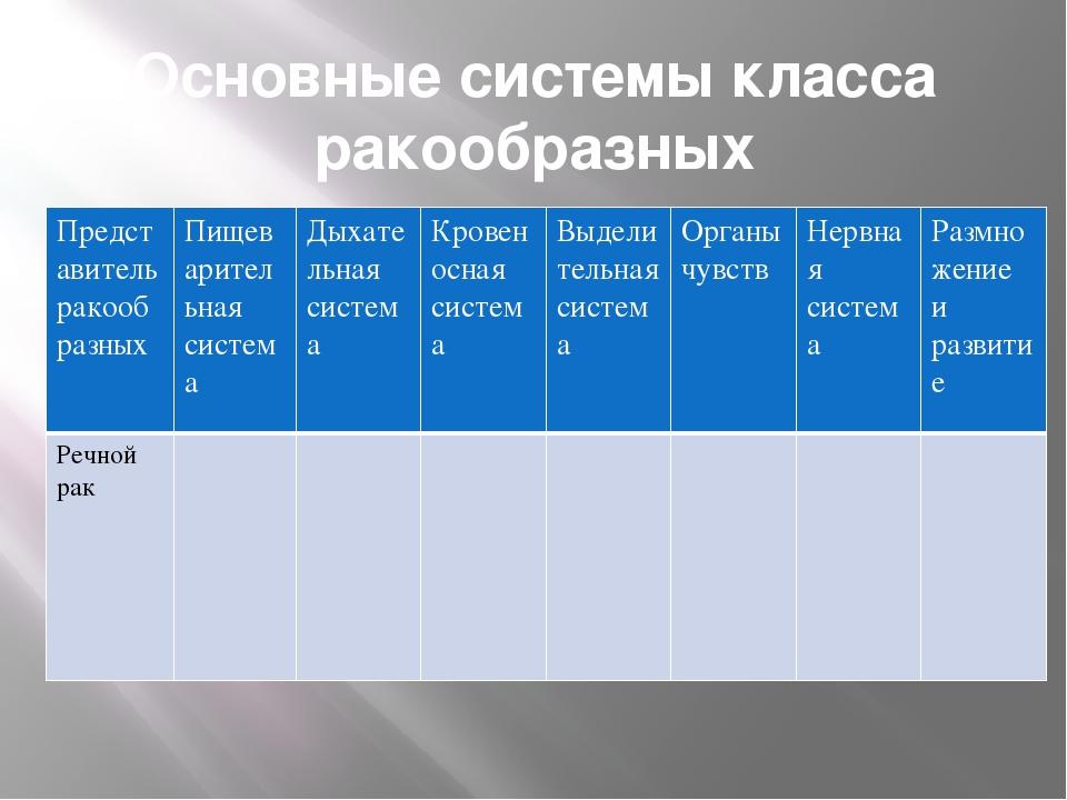Основные системы класса ракообразных Представитель ракообразных Пищеварительн...