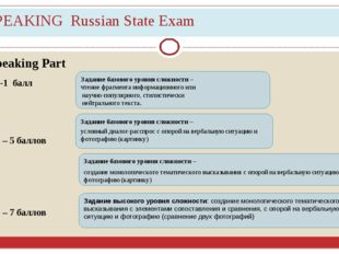 SPEAKING Russian State Exam Speaking Part C3-1 балл С4 – 5 баллов С5 – 7 балл