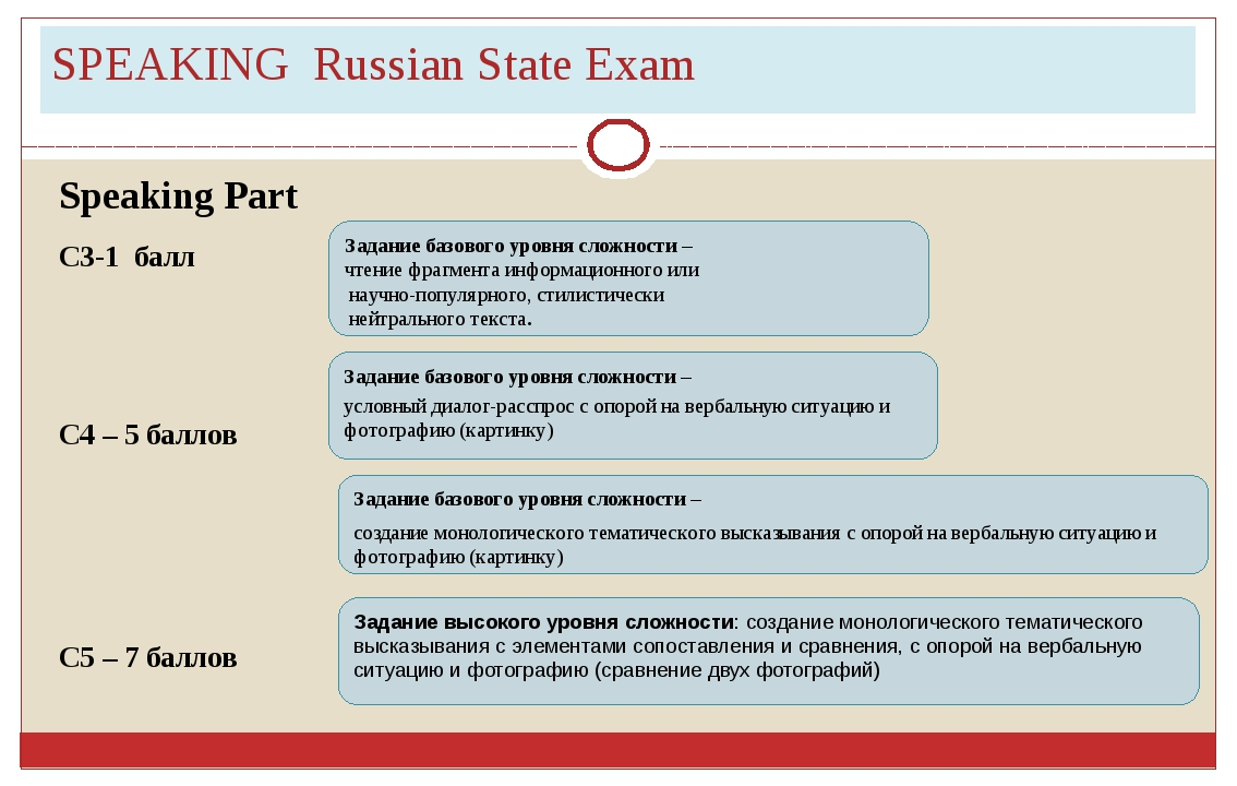 SPEAKING Russian State Exam Speaking Part C3-1 балл С4 – 5 баллов С5 – 7 балл...