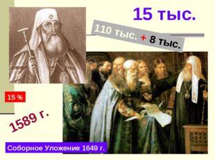 1589 г. 15 тыс. 110 тыс. + 8 тыс. 15 % Соборное Уложение 1649 г.