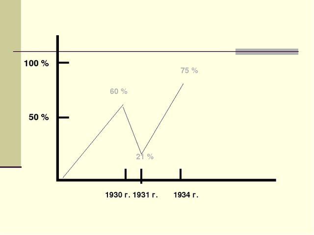 100 % 50 % 1930 г. 1931 г. 1934 г. 60 % 21 % 75 %