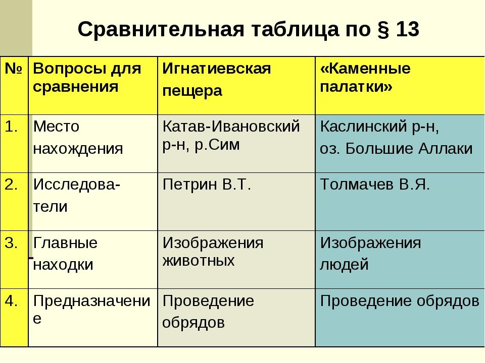 Сравнительная таблица по § 13 №Вопросы для сравненияИгнатиевская пещера«Ка...