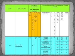 Класс Ф. И. О.кл. рук. Результаты мониторинга Карт личностного развития. Резу