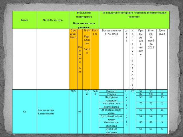 Класс Ф. И. О.кл. рук. Результаты мониторинга Карт личностного развития. Резу...