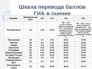 Шкала перевода баллов ГИА в оценки Предмет Максимальный балл «2» «3» «4» «5»