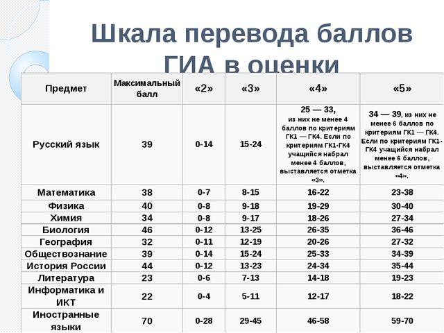 Шкала перевода баллов ГИА в оценки Предмет Максимальный балл «2» «3» «4» «5»...
