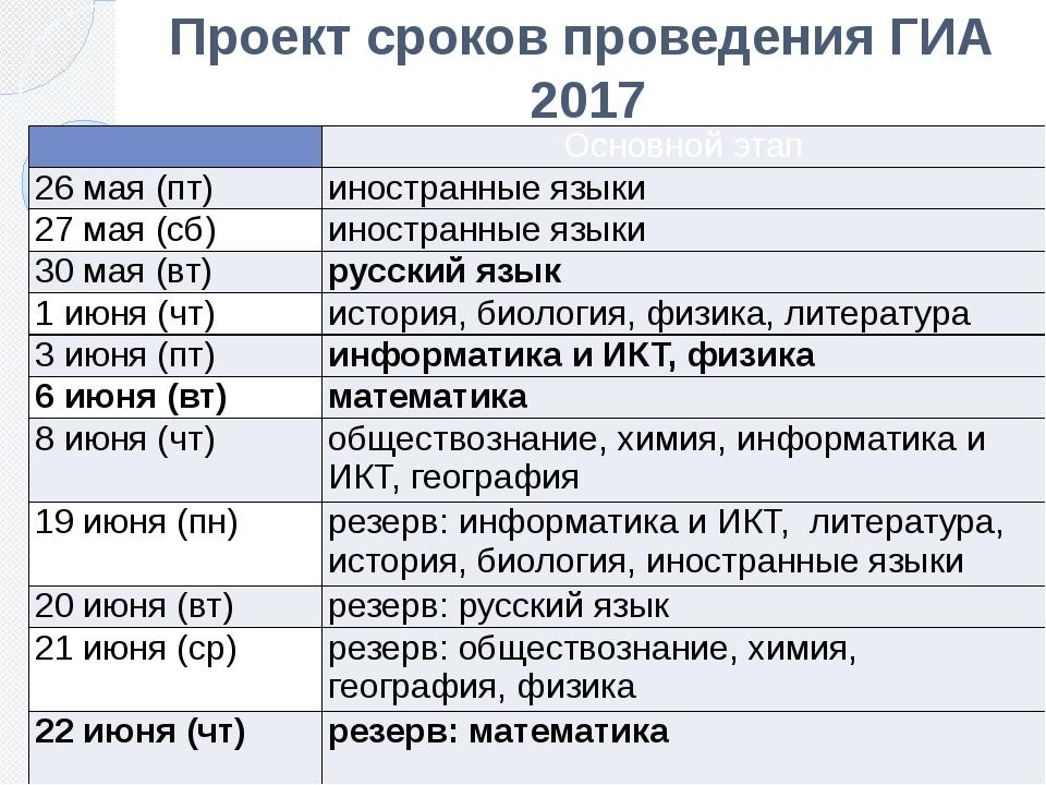 Проект сроков проведения ГИА 2017  Основной этап 26 мая(пт) иностранные язык...