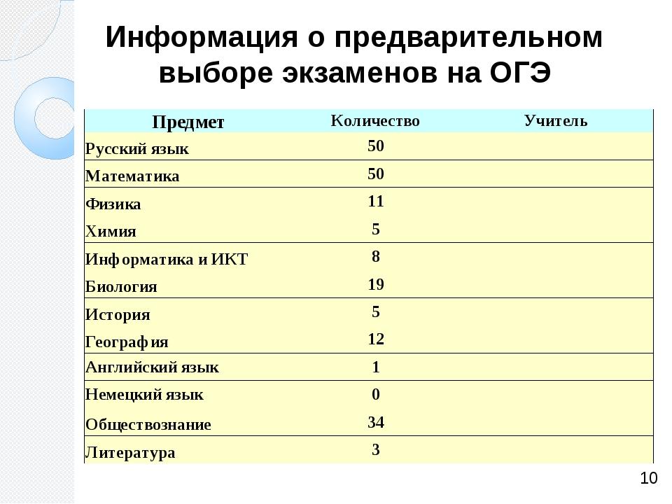 Информация о предварительном выборе экзаменов на ОГЭ Предмет Количество Учит...