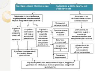 Структура инновационной модели внеурочной деятельности Деятельность по разраб