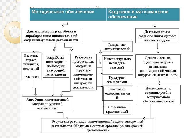 Структура инновационной модели внеурочной деятельности Деятельность по разраб...