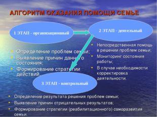 АЛГОРИТМ ОКАЗАНИЯ ПОМОЩИ СЕМЬЕ 1 ЭТАП - организационный Определение проблем с
