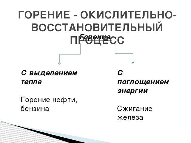 Горение ГОРЕНИЕ - ОКИСЛИТЕЛЬНО- ВОССТАНОВИТЕЛЬНЫЙ ПРОЦЕСС С выделением тепла...