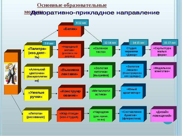 Основные образовательные модули «Лепота» (рисование) «Народный мотив» (роспи...