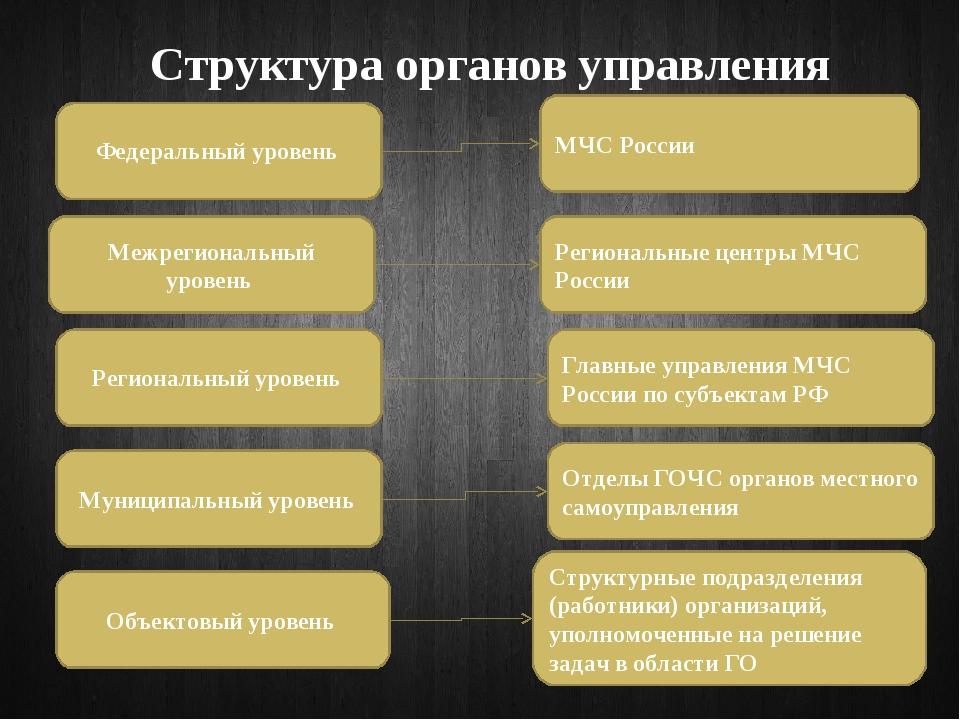 Структура органов управления Федеральный уровень Межрегиональный уровень Реги...