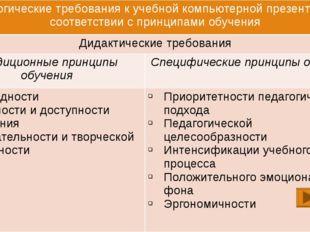 Педагогические требования к учебной компьютерной презентации в соответствии