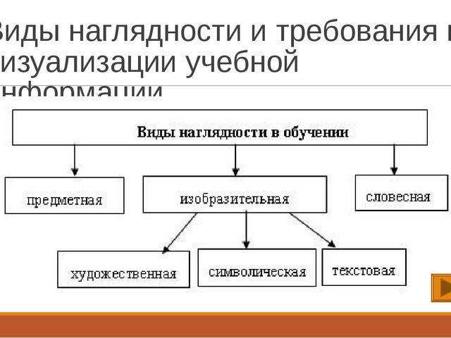 Виды наглядности и требования к визуализации учебной информации