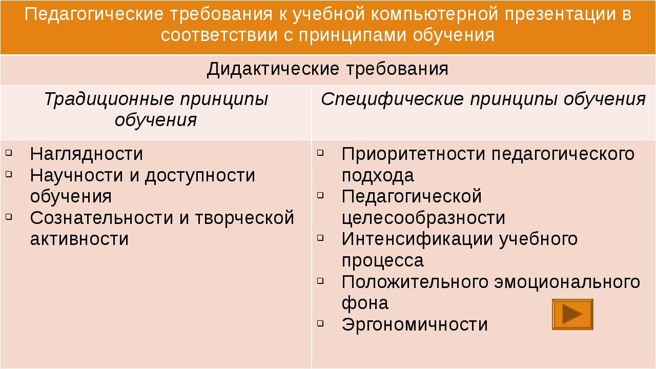 Педагогические требования к учебной компьютерной презентации в соответствии...