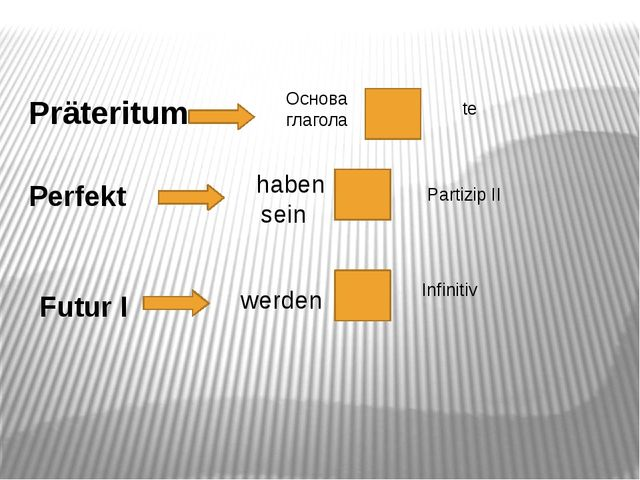 Präteritum Основа глагола te Perfekt haben sein Partizip II Futur I werden In...