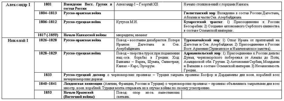 Всесвітня історія у схемах і таблицях