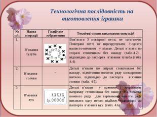 Технологічна послідовність на виготовлення іграшки № п/пНазва операціїГраф