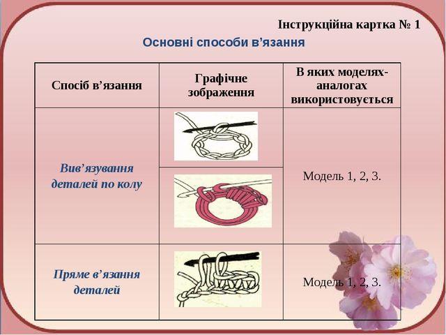 Інструкційна картка № 1 Основні способи в'язання Спосіб в'язанняГрафічне зоб...