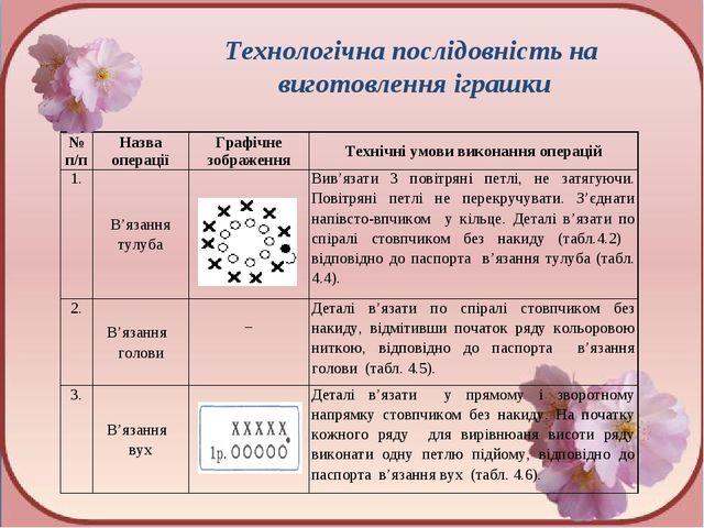 Технологічна послідовність на виготовлення іграшки № п/пНазва операціїГраф...
