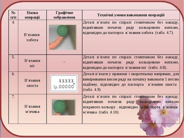 № п/пНазва операціїГрафічне зображенняТехнічні умови виконання операцій 4....
