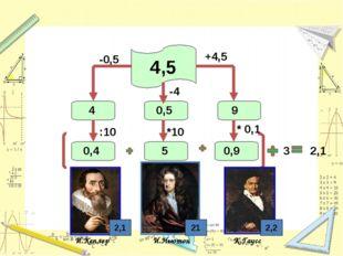 4,5 И.Кеплер И.Ньютон К.Гаусс 2,1 2,2 +4,5 9 -0,5 4 :10 0,4 * 0,1 3 0,9 -4 *1