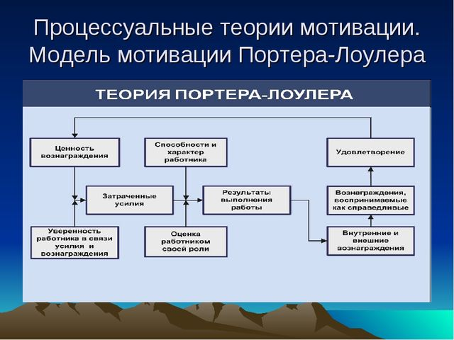Процессуальные теории мотивации. Модель мотивации Портера-Лоулера