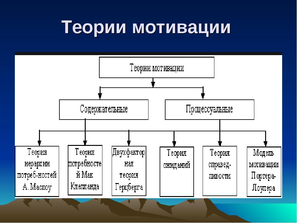 Теории мотивации