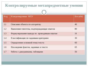 Контролируемые метапредметные умения Код Контролируемые МПУ Все(в%) 1.1 Описа