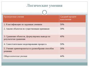 Логические умения Проверяемые умения Средний процент выполнения 1. Классифика