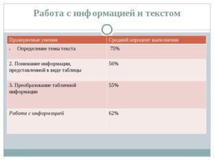 Работа с информацией и текстом Проверяемые умения Среднийапроцентвыполнения О