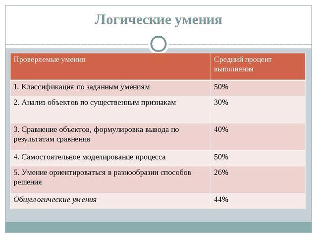 Логические умения Проверяемые умения Средний процент выполнения 1. Классифика...