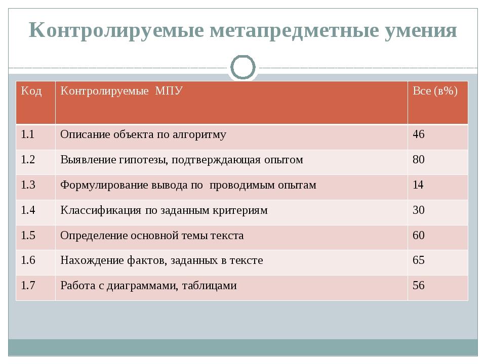 Контролируемые метапредметные умения Код Контролируемые МПУ Все(в%) 1.1 Описа...