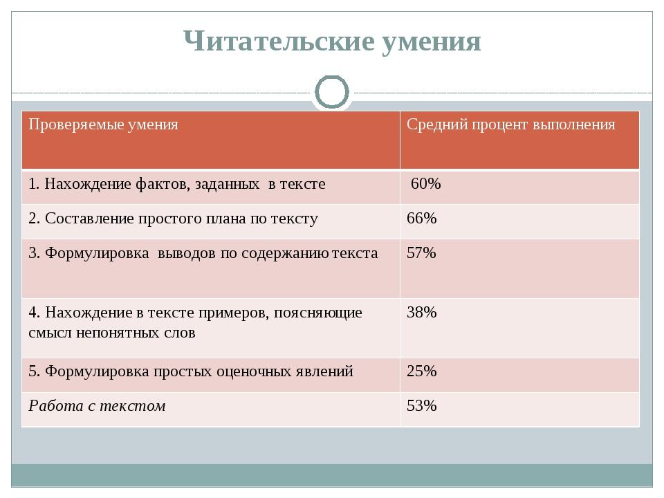 Читательские умения Проверяемые умения Средний процент выполнения 1. Нахожден...