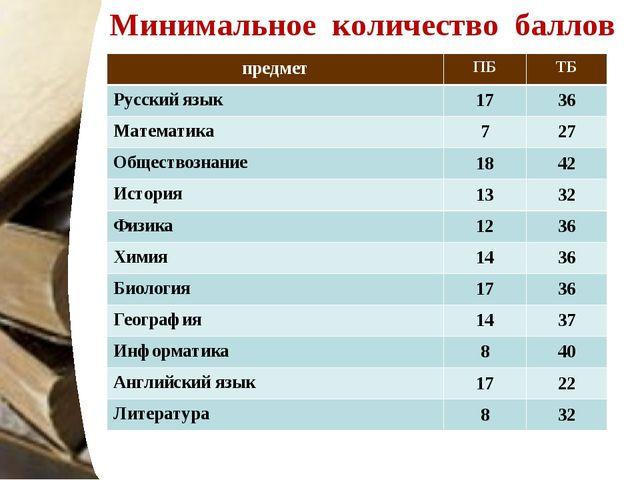 Минимальное количество баллов предметПБТБ Русский язык1736 Математика72...