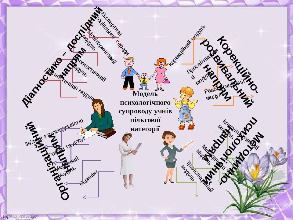 Діагностичний модуль Моніторинговий модуль Корекційний модуль Просвітницький...