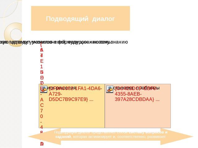 Подводящий диалог Подводящий диалог представляет собой систему вопросов и зад...