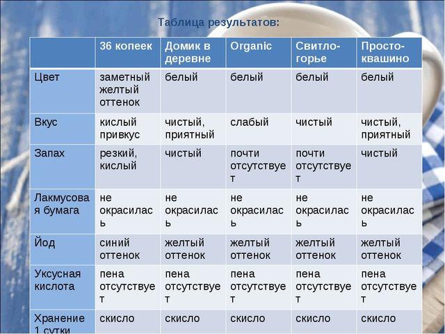 Таблица результатов: 36 копеекДомик в деревнеOrganicСвитло-горьеПросто-к...