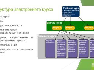 Структура электронного курса Тема курса Цель Теоретическая часть Дополнитель