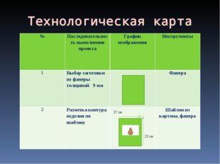 Технологическая карта №Последовательность выполнения проектаГрафик изображе