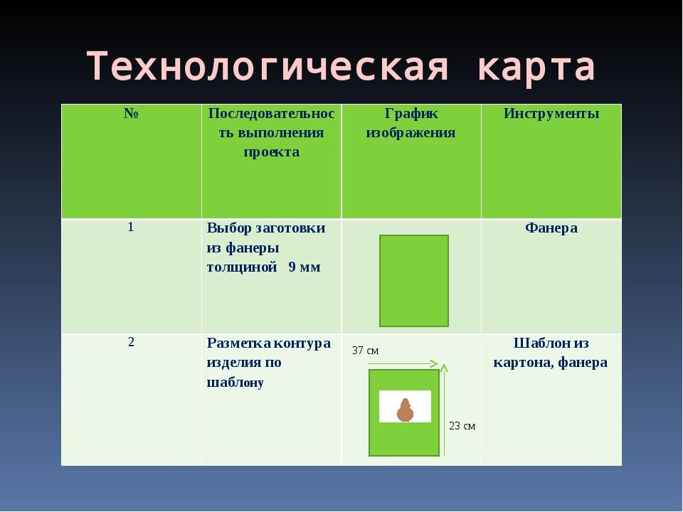 Технологическая карта №Последовательность выполнения проектаГрафик изображе...