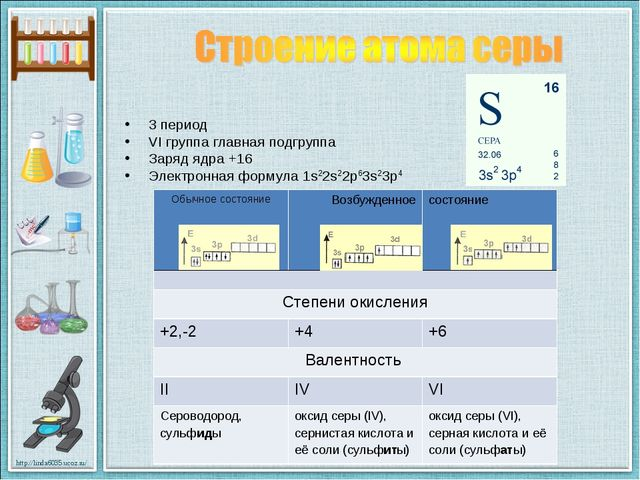 3 период VI группа главная подгруппа Заряд ядра +16 Электронная формула 1s22s...