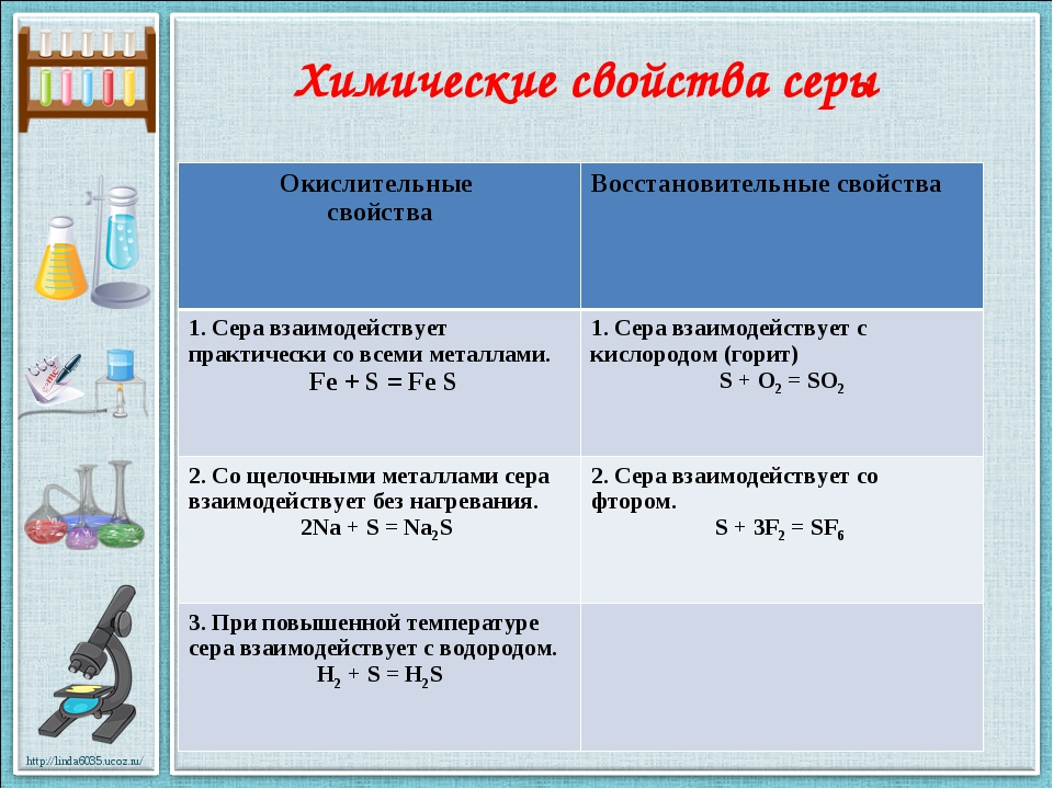 Химические свойства серы Окислительные свойства Восстановительные свойства 1...