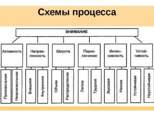 Схемы процесса